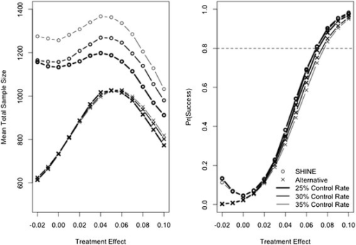 Mean total sample size enrolled (left panel) and probability of trial success (right panel). SHINE is plotted with a circle and the Goldilocks is plotted with an x. Heavy line represents a control success rate of 25%, medium line represents a control success rate of 30%, and light line represents a control rate of 35%. Dashed line on the right panel shows 80% power for reference.