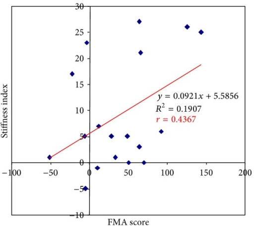 Correlation between FMA score and changes in Stiffness.