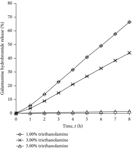 Drug release profile of gel drug reservoirs with different triethanolamine percentage (mean ± S.D.; n = 3).