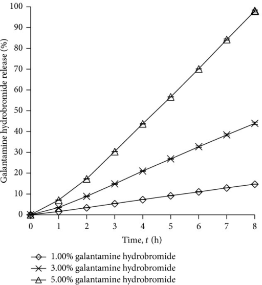 Drug release profile of gel drug reservoirs with different galantamine hydrobromide percentage (mean ± S.D.; n = 3).
