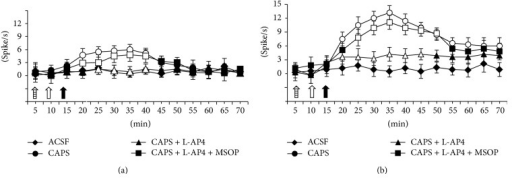 Effect of vehicle (20% DMSO in ACSF) or capsaicin (300 pg in 20 μL) in naïve (a) and sensitized (b) rats. L-AP4 (4 nmol/rat) (hollow arrow) prevented the capsaicin (full arrow) induced increase in the airway-related NTS neuron ongoing activities. This effect of L-AP4 (4 nmol/rat) was prevented by pretreatment with MSOP (100 nmol/rat) (arrow with lines). Each point represents the mean ± SEM of five rats per group. Values statistically (P value < 0.05) significant versus the respective control were indicated as open symbols.