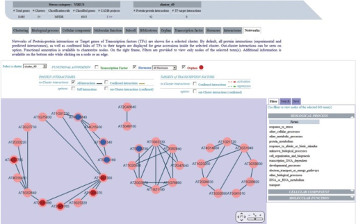 Protein Interactome Network for Cluster_49 of the 'Virus' stress category. In the central panel, all PPI (edges) between gene accessions (nodes) within the cluster_49 are represented with dark blue lines, using the Cytoscape Web software tool. Functional annotation is superimposed on nodes by selecting the corresponding checkbox above, hormone families (in blue) and orphans (in red) here. On the right frame, filters on GO categories can be applied to the network to view only nodes of the selected annotation. In addition, a 'Targets of Transcription Factors' option is available to display this type of interaction in the same network.