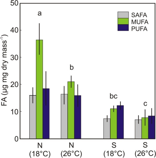 The content and composition of FA in Daphnia-HL fed either Nannochloropsis (N) or Synechococcus (S) at 18°C or 26°C.Each values is a mean of 5 replicates ±SE. Different letters indicate significant differences in total fatty acid contents at p<0.01 (two-way ANOVA with Tukey HSD).