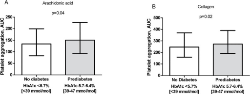 Platelet aggregation.Platelet aggregation in patients with coronary artery disease; 307 patients without diabetes (HbA1c < 5.7%) and 303 patients with prediabetes (HbA1c 5.7–6.4%). Platelet aggregation induced by A) arachidonic acid and B) collagen as agonists using Multiplate Analyzer. Median and interquartile ranges are indicated.