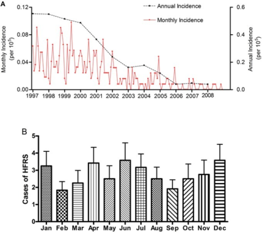 Temporal pattern of HFRS occurrence from 1997 to 2008.(A) Annual and monthly trends of HFRS incidence in the study area; (B) Seasonal trend of HFRS incidence in the study area. HFRS: hemorrhagic fever with renal syndrome. Case numbers for each month are presented as mean ± standard error of mean.