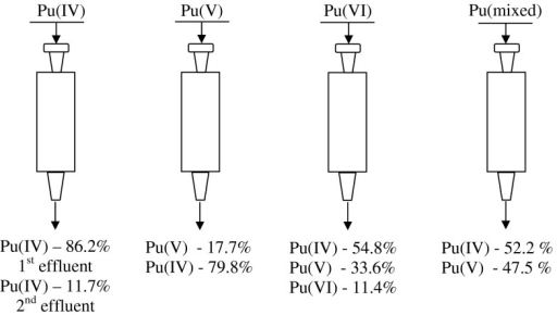 The plutonium speciation during the sorption onto BPHA (100% corresponds to the total content of Pu in the respective eluent)
