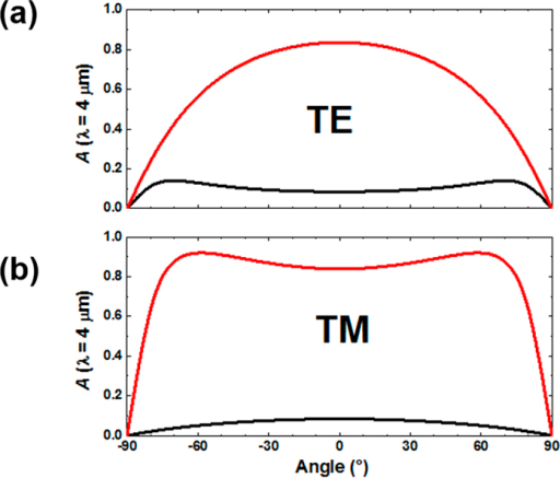 The angular dependence of absorption at λ = 4 μm for the structure with 500 nm thick PMMA.Black and red curves represents i-VO2 and m-VO2, respectively. (a) TE polarization. (b) TM polarization.