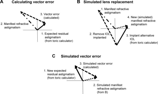 Calculating vector errors.Notes: Calculating vector errors with the actual manifest refractive astigmatism (A), or simulated manifest refractive astigmatism (C), the latter based on the simulated astigmatism derived in (B). The numerals indicate the steps in the calculation.Abbreviation: IOL, intraocular lens.