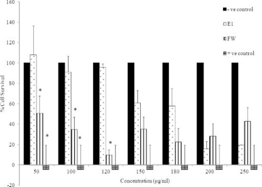 Cytotoxic effects of E1 and FW on HeLa cell line (2.5 × 104 cell/ml) following exposure to concentrations between 50-250 μg/ml. Cell viability was assessed using the MTT method. Data are presented as mean ± SD, *; P<0.05 as compared to negative (-ve) control, n=3. Positive (+ve) control was doxorubicin at 100 μM.