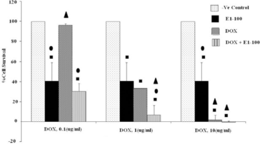 Effects of co-administration of E1 (100 μg/ml) and doxorubicin (0.1, 1 and 10 μM) on viability of HeLa cell line (5 × 104 cell/ml). Cell viability was assessed using the MTT method. Data are presented as mean ± SD, n=3. ■, • and ▲ representing P<0.05 comparing to the negative (-ve) control, doxorubicin and E1, respectively.