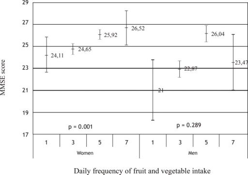 Univariate analysis of MMSE means and confidence intervals according to the daily frequency of fruit and vegetable intake for both genders.