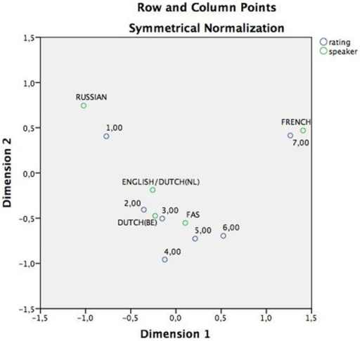 Correspondence analysis, displaying the associations between speakers and rating in a two-dimensional plan. As can be derived from the figure, both the Russian and the French speaker maintain an isolated position in the plain and are associated with opposite extremes of the continuum. The English/Dutch(Nl), Dutch(Be) and FAS speaker on the hand, are all grouped around the center ratings: 2,3,4, and 5.