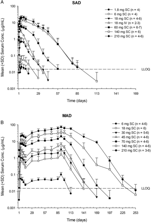 Mean (SD) AMG 557 serum concentration–time profiles following single-ascending dose (SAD) (A) and multiple-ascending dose (MAD) (B) administration AMG 557 in subjects with systemic lupus erythematosus. The dose levels are indicated in the legend, with the number of values per symbol in parentheses. The lower limit of quantitation (LLOQ) of 15 ng/mL is indicated as a dashed horizontal line on each graph. IV, intravenous; SC, subcutaneous.
