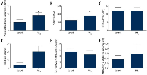 Systemic inflammation, blood platelet count, and placenta oxidative stress with exposure to PM2.5. The peripheral blood mononuclear cells (PBMC) (A), platelet (B), and interleukin-6 (IL-6) (C) were higher in the test group compared to the control group (* p<0.01), but red blood cell count (D) was not. The glutathione peroxidase (GSH-Px) (E) and malondialdehyde (MDA) (F) of placenta homogenate were not significantly different between the 2 groups.