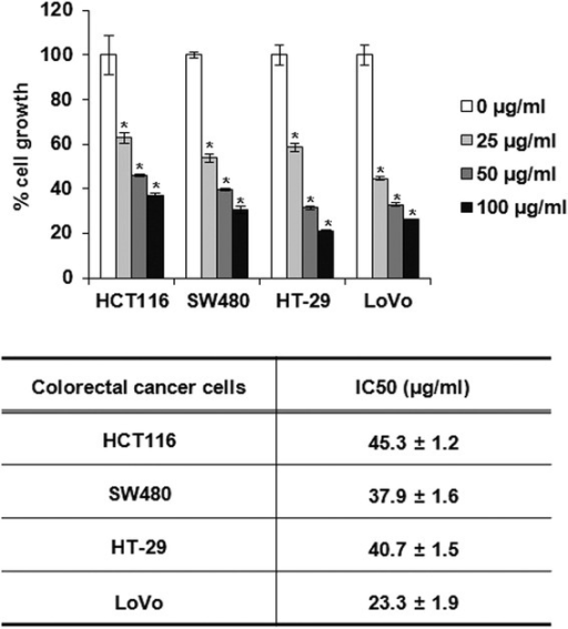 The effect on PF on the cell proliferation in human colorectal cancer cells. The cells were plated overnight and then treated with PF for 24 h. Cell proliferation was measured using MTT assay as described in Materials and methods. *P < 0.05 compared to cell without PF treatment
