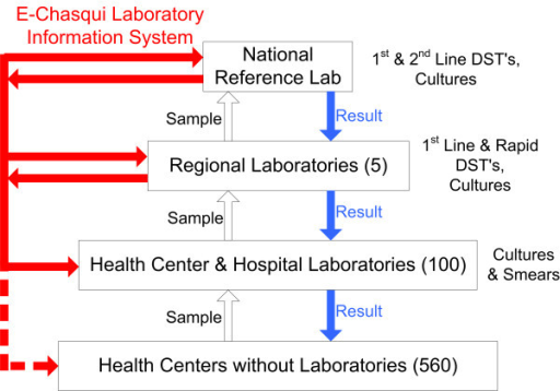Tuberculosis Laboratory Structure/Workflow in Lima and Locations of e-Chasqui Implementation.