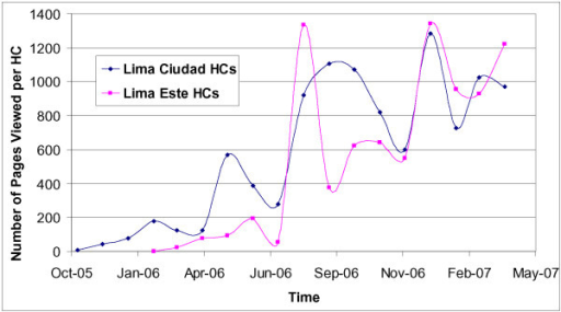 Average monthly number of pages viewed by health centres (HC). The average number of pages viewed by the HCs in each of the two health districts (Lima Ciudad, Lima Este) where e-Chasqui is implemented. Full implementation occurred in March 2006 (Lima Ciudad) and August 2006 (Lima Este).