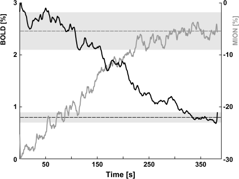 Time course of BOLD (gray) and MION (black) signals in primary visual cortex after the onset of 6% CO2 inhalation. The dotted lines give the saturation levels with the standard deviation of the saturation level shown as shaded boxes.