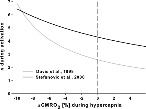 Model calculation shows how the coupling constant n between fractional changes of CBF and CMRO2 would be affected if spontaneous activity and hence CMRO2 is altered by hypercapnia, illustrated here with data taken from the literature (Davis et al. 1998; Stefanovic et al. 2006). The gray line at 0% CMRO2 indicates the value assumed by the calibrated BOLD approach.