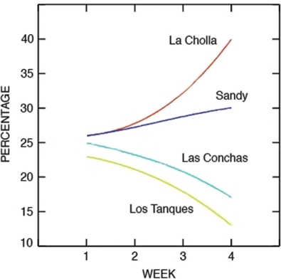 Modeled larval settlement (as relative percentages) within coastal reserves (Las Conchas, Sandy) and fishing areas (Los Tanques, La Cholla) as a function of the day larvae are competent to settle.Model larvae were released every kilometer in the region of interest, from San Jorge Island to La Cholla. Earlier results suggested that there was no source of larvae to the south of the network. No sources were used to the north because models showed that larvae released to the north of the reserve network would be transported away from the network. The model assumed that larvae settled on the day of competency. If that assumption is relaxed, the difference in settlement between northern (Sandy/La Cholla) and southern (Las Conchas/Los Tanques) sites increases.
