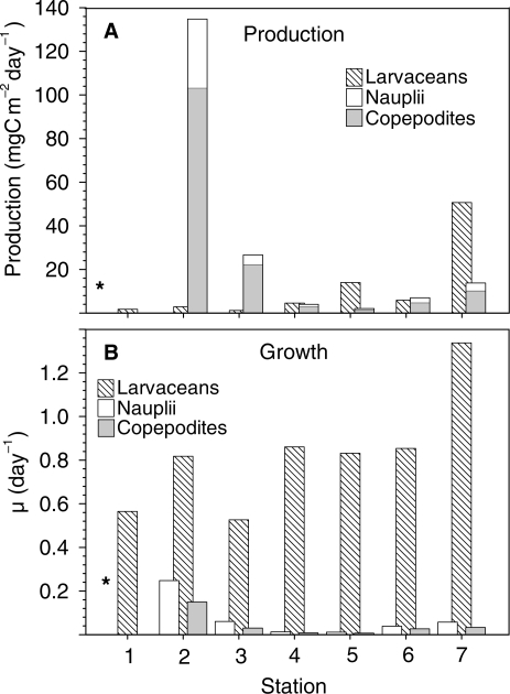 (A) Station-specific estimated metazooplankton production assuming a GGE of one third of the ingested material and (B) growth rates estimated by the production to biomass ratio; across the Southern Indian Ocean, October–November 2006.