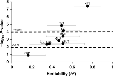 Heritabilities of conventional metabolites. Heritabilities of the conventional metabolites are displayed in graphical form. The Y-axis is the negative log10 of the P-value for the heritability estimate (X-axis). Error bars around heritability point estimates are in light gray.