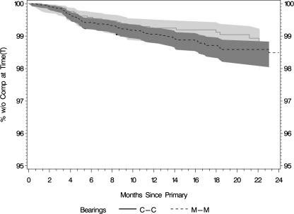 This graph shows trends of higher overall rates of DVT for M-M versus C-C bearings (unadjusted). (T) = percentage of patients without the complication (DVT) at the given time points.