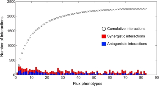 Coverage of the 3D epistasis map.The total number of antagonistic and synergistic interactions for each phenotype are displayed as stacked bars, with the cumulative sum of interactions at a given point in the list being represented by a black circle. Phenotypes were sorted according to the number of unique interactions added to a cumulative tally. It should be noted that the first phenotype in the list is the biomass flux, which does not have the maximal number of interactions. It was placed first so as to clearly demonstrate the gain in interaction coverage by observing non-growth phenotypes. Only the first 83 phenotypes are shown, as the number of unique interactions reaches saturation at this point.
