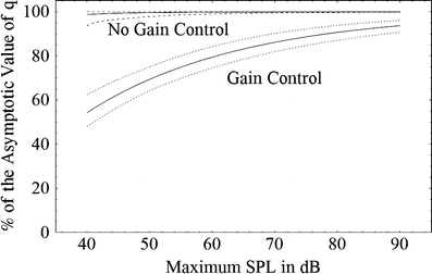 The mean percentage of the asymptotic value of the gain-control parameter q as a function of the maximum stimulus intensity for sets of simulations that did not include gain control (upper solid line) and those that did (lower solid line). Also shown are the 95% confidence limits for these mean functions