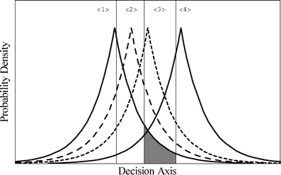 The Laplace equal-variance model for a four-alternative absolute identification experiment. Each stimulus j, {1 ≤ j ≤ 4}, gives rise to a Laplace distribution of events along the decision axis. The vertical lines represent the criteria that divide the decision axis into k response regions {1 ≤ k ≤ 4} . The shaded portion is the probability that stimulus 1 will be misidentified as stimulus 3