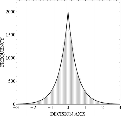 Frequency histogram for the aggregation of 10,000 samples from each of four normal distributions having the same mean (μ = 0) but different standard deviations (σ = 0.25, 0.50, 0.75, and 1.0, respectively). The smooth curve fit to this histogram is what we would expect if the aggregate data were generated from a single Laplace distribution