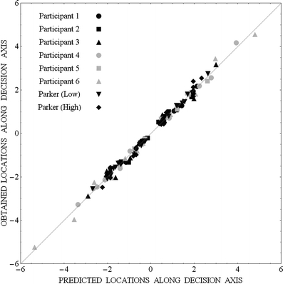 Projection values along the decision axis obtained from the Laplace equal-variance model as a function of the projection values predicted by the gain-control model for the data of the 6 participants in the three conditions of the present experiment and the data of the groups of participants in the low- and high-intensity baseline conditions in Parker et al. (2002)