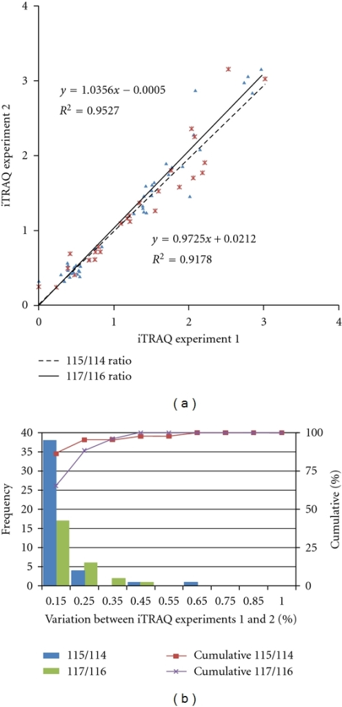 Correlation between the 2 technical replicates and determination of the cutoff value for significant fold changes. (a) Plots of iTRAQ ratios for two technical replicates. Forty-four proteins were commonly observed from technical replicate 1 (labeled 115/114), and 26 proteins were commonly observed from technical replicate 2 (labeled 117/116). These differentially excreted proteins (P value < 0.05, more than two unique peptides: >95%) were plotted in the linear dynamic range. The technical variations yielded a correlation coefficient of r2 = 0.9527 and r2 = 0.9178 between iTRAQ experiments 1 and 2, respectively. (b) The % variations for the common proteins from the two technical replicates. The 44 and 26 common proteins from the 2 technical replicates were used as inputs to calculate % variations. The vertical axis represents the number of proteins, and the horizontal axis denotes % variation. Ninety percent of the proteins fell within 25% of the respective experimental variation. Thus, we considered a fold-change of >1.25 or <0.80, a meaningful cutoff that represented actual differences in the iTRAQ experiments.
