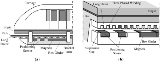 (a) Sketch map of a high speed maglev train; (b) Sketch map of the substructure of a high speed maglev train.