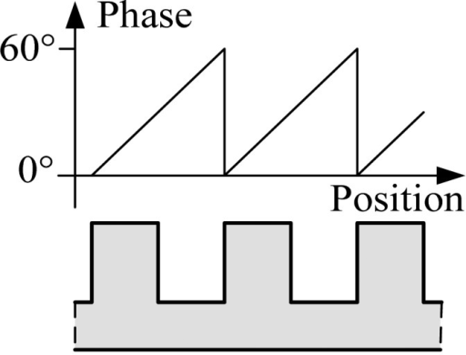 The relationship between the electrical phase angle and the tooth-slot structure.
