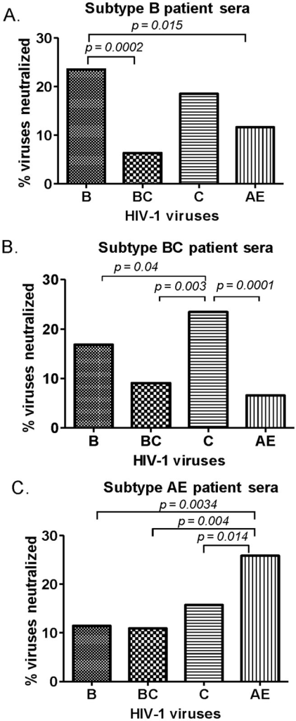 Subtype specificity of NAb responses identified in HIV-1 infected patients' sera.Neutralization against pseudotyped viruses expressing primary Env from subtypes B, BC, C, and AE isolates were tested. Percentage of neutralization by patients' sera (at 1∶20 dilution) infected with one of three viral subtypes (B, BC, and AE as shown in panels A, B, and C, respectively) were calculated. The significant differences (p<0.05) of neutralizing activities between different groups of patient sera are indicated.
