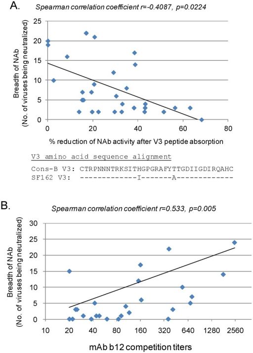 Analysis of possible correlations between neutralization breadth in HIV-1 patient sera and selected known neutralizing epitopes V3 and CD4bs.A. Analysis on the relationship between the reduction of neutralizing activities after V3 peptide absorption in patient sera and the breadth of neutralization with the same patient sera. Percent reduction of neutralizing activities against pseudotyped SF162 was tested with individual patient serum (1∶20 dilution) after absorption with the subtype B consensus V3 peptide. The alignment of subtype B consensus (Cons-B) and SF162 V3 sequence is shown. The number of primary Env pseudotyped viruses (total 44) neutralized by each individual patient serum were calculated as shown in Fig. 1. Correlations and significance were determined using the Spearman method. B. The relationship between antibody titers to compete against neutralizing mAb b12 and the breadth of neutralization (number of viruses being neutralized) in the same patient sera was analyzed. Correlations and significance were determined using the Spearman method.
