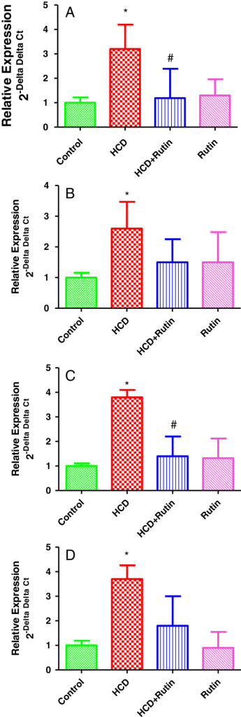 Showing the Effect of HCD, rutin, and their combination on the expression levels of Glutathione S transferase α (A), paraoxonase-1 (B), sulfiredoxin (C) and glutamate-cystein ligase (D) in rat liver tissues. Data were presented as mean ± SEM (n = 6). * and # indicate significant change from control and HCD, respectively, at P < 0.05 using ANOVA followed by Tukey–Kramer as a post ANOVA test.