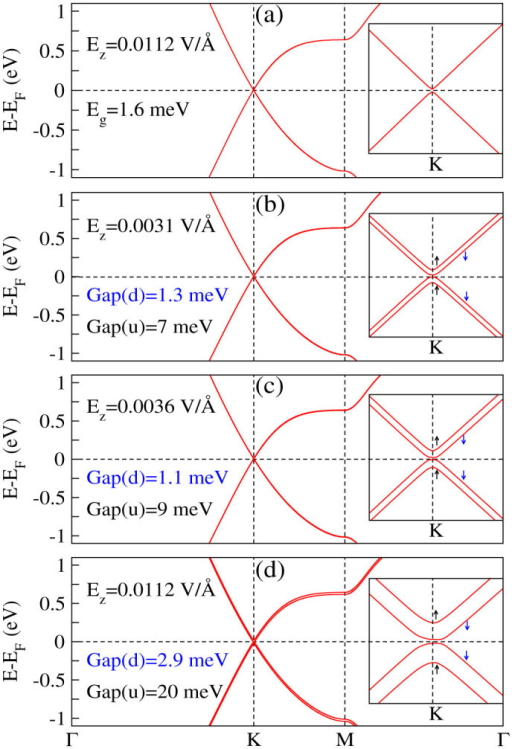 Electronic band structure of free-standing silicene: (a) with SOC and Ez = 0 or without SOC and Ez = 0.0112 V/Å, (b–d) with SOC and different values of Ez ≠ 0.