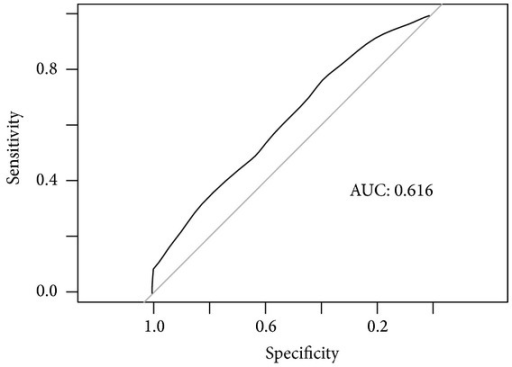 ROC curve to assess prediction performance.