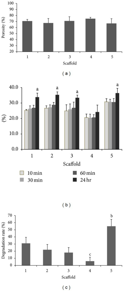 (a) Porosity study of the scaffolds. (b) Swelling studies of scaffolds; asignificant differences P < 0.05, n = 6. (c) Enzymatic degradation studies; bsignificantly higher than scaffolds 1, 2, 3, and 4 at P < 0.05, n = 6, csignificantly lower than scaffolds 1, 2, and 5 at P < 0.05, n = 6.