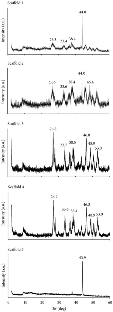 XRD spectrum of scaffolds.