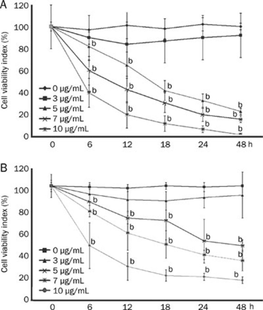 Anti-proliferative effect of α-mangostin (0 to 10 μg/mL) at different time points. (A) Anti-proliferative effect of α-mangostin in BGC-823 gastric adenocarcinoma cells; (B) Anti-proliferative effect of α-mangostin in SGC-7901 gastric adenocarcinoma cells. The results are representative of three independent experiments. bP<0.05 vs untreated group.