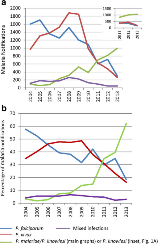 Malaria notifications by species, 2004–2013. a. Inset graph shows malaria notifications 2011–2013 adjusted according to the estimated over/under diagnosis of each species calculated from the available microscopy and corresponding PCR results obtained from the State Reference Laboratory (data/calculations shown in Additional file 1). b. Percentage of total malaria notifications, 2004–2013.
