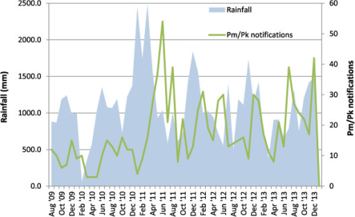 Monthly rainfall and notifications ofPlasmodium malariae/Plasmodium knowlesi, for the districts of Kudat, Keningau, Tawau, Sandakan, and Kota Kinabalu. For illustrative purposes this figure excludes all data for Ranau as data are only available from July 2012, and all data from Jan-Jul 2009 as rainfall data from Keningau is not available from this time. Calculation of Spearman's correlation coefficients includes all available data. Spearman's correlation coefficients for association between monthly rainfall and notifications of P. malariae/P. knowlesi: 0.37 (p = 0.004), 0.32 (p = 0.016) and 0.30 (p = 0.024) for months 2, 3 and 4, respectively, following the rainfall.