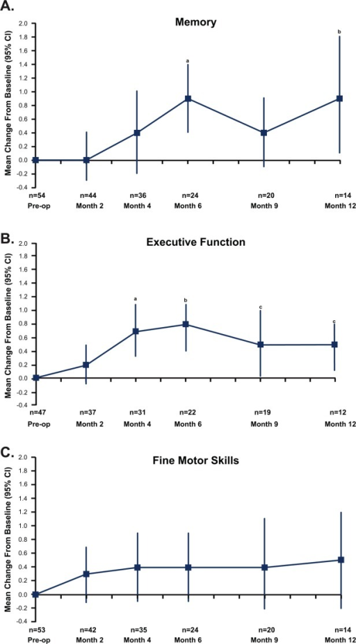 Improvement in neurocognitive function was measured after surgical resection and carmustine wafer placement for brain metastasis using average, standardized Z-scores (indicated as the mean change with 95% confidence interval [CI]). Statistically significant changes were noted in (A) memory (a, P = .001; b, P = .029) and (B) executive function (a, P = .001; b, P = .0007; c [left], P = .041; c [right], P = .018). (C) Fine motor skills.