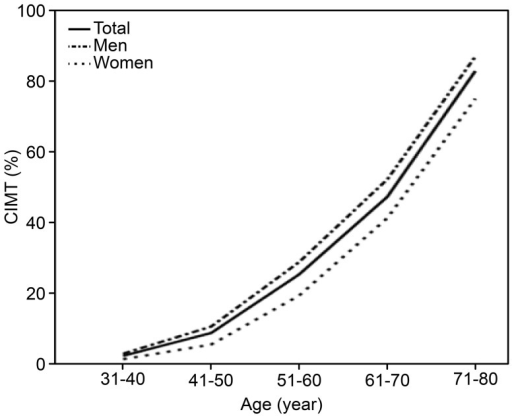 The incidence of carotid atherosclerosis in different age groups and genders.