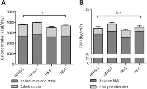(A) Ad libitum caloric intake and surplus caloric intake during the diet interventions. Data are presented as mean and SEM, average of the 6-week diet period. (a) ANOVA of total caloric intake: P = 0.11, F = 2.24. (B) Baseline BMI and BMI gain after the hypercaloric diets. Data are presented as mean and SEM group averages. (b) ANOVA BMI gain: P = 0.42, F = 0.97; (c) ANOVA BMI after the diet: P = 0.81, F = 0.32.