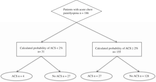 Patient flow chart. (ACS = Acute Coronary Syndrome).