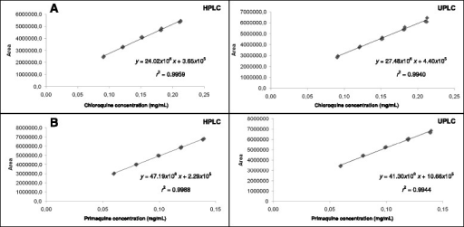 Calibration curves of (A) chloroquine and (B) primaquine obtained by HPLC and UPLC methods.